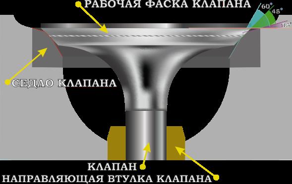 Седло и клапан